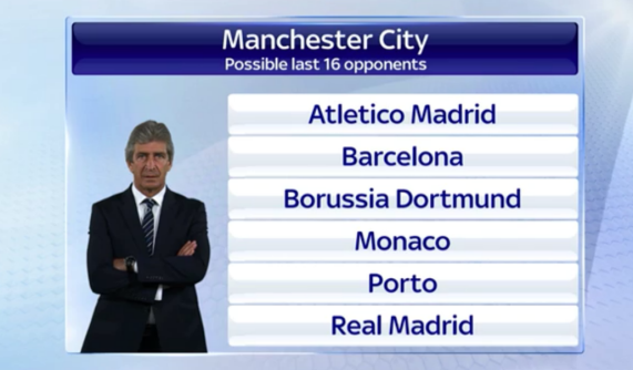 Man City possible last 16 opponents