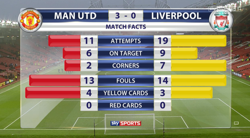 Mixed tale: Liverpool had more efforts at goal but United ran out resounding winners