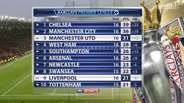 PL table full-time