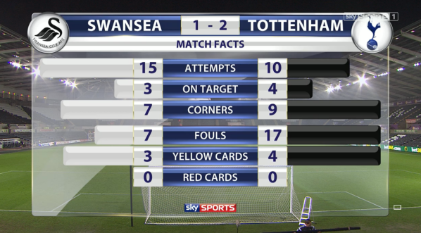 Swansea 1-2 Tottenham match facts