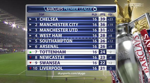 Premier League table at full-time (Swansea 1-2 Spurs - 14th Dec 2014)