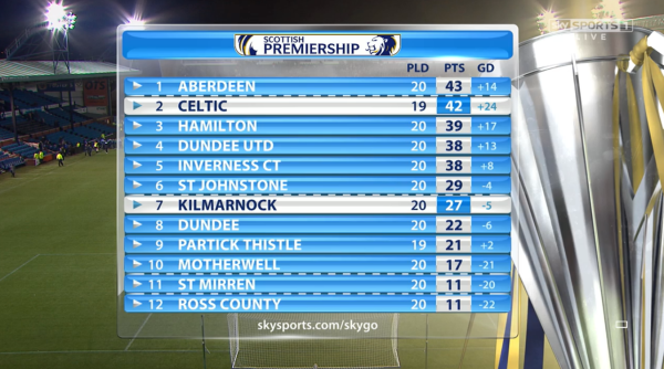Positions: Celtic are second in the table with a game in hand, while Killie remain seventh - two points behind St Johnstone