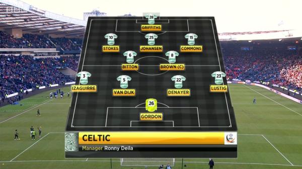 Celtic XI (v Rangers - 1st February 2015)