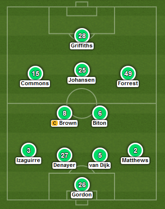 Celtic expected starting XI (2015 Scottish League Cup Final)