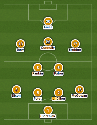 Dundee United expected starting XI (2015 Scottish League Cup Final)