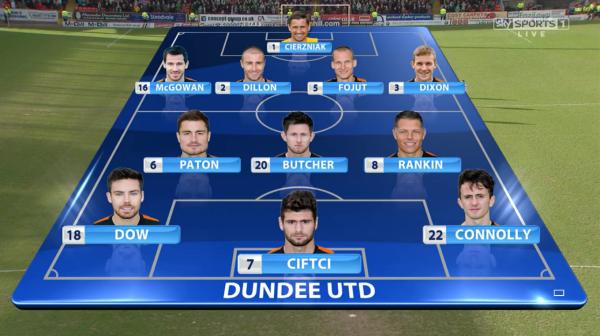 Dundee United XI