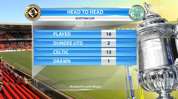 Head to head Scottish Cup