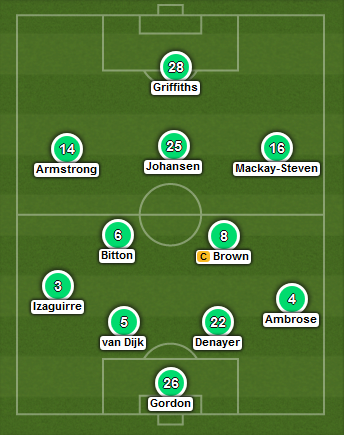 Celtic predicted XI (v Inverness Scots Cup semi - 19th April 2015)