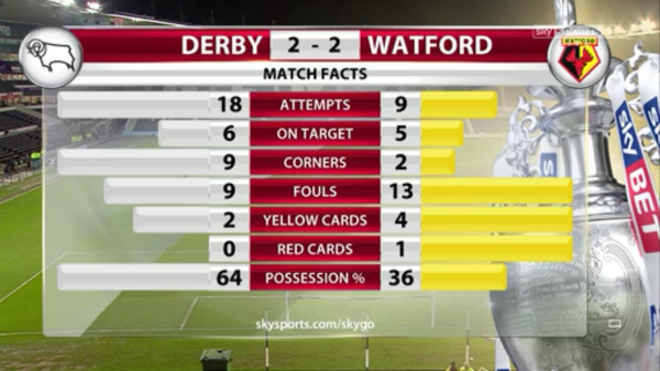 Derby 2-2 Watford match facts FT