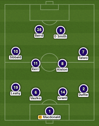 Falkirk predicted XI v Hibernian (Scots Cup semi - 18th April 2015)