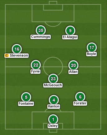 Hibernian predicted XI v Falkirk (Scottish Cup semi - 18th April 2015)