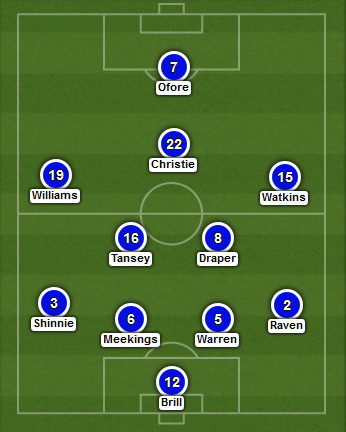 Inverness predicted XI (v Celtic - Scots Cup semi 19th April 2015)