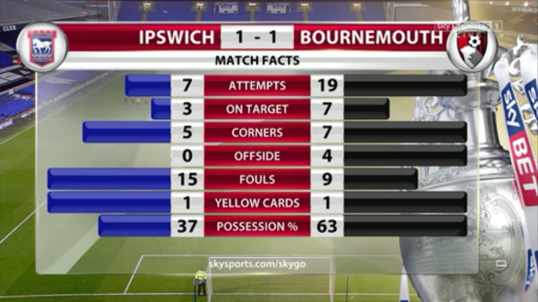 Ipswich 1-1 Bournemouth match facts