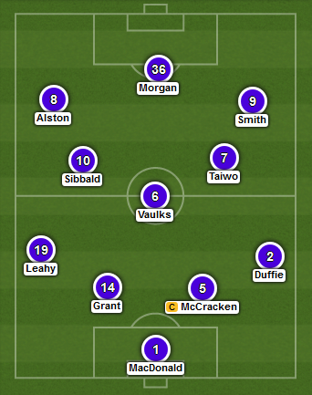 Falkirk predicted XI v Inverness (2015 Scottish Cup Final)