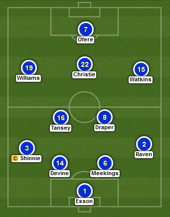 Inverness predicted XI v Falkirk (2015 Scottish Cup Final)