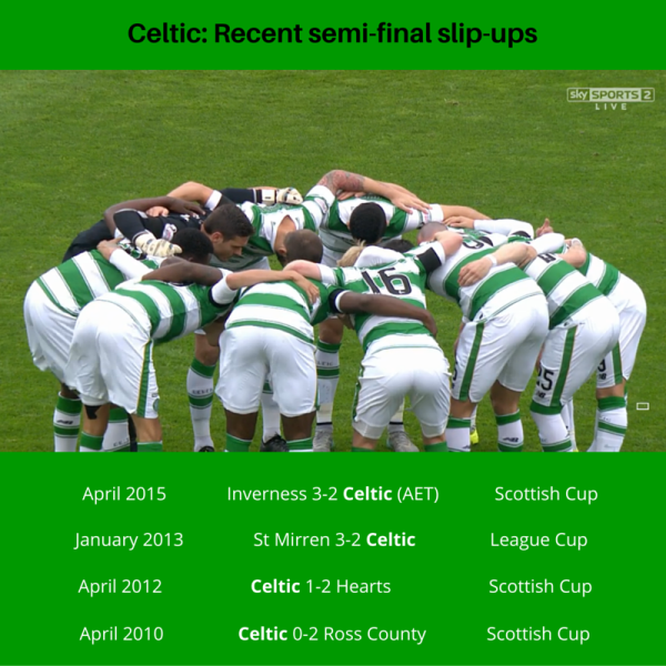 Celtic's semi-final slip-ups
