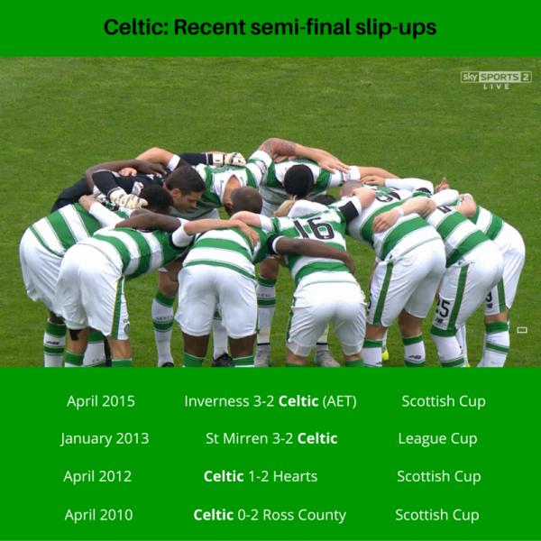Celtic's semi-final slip-ups