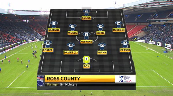 Ross County XI (v Celtic)
