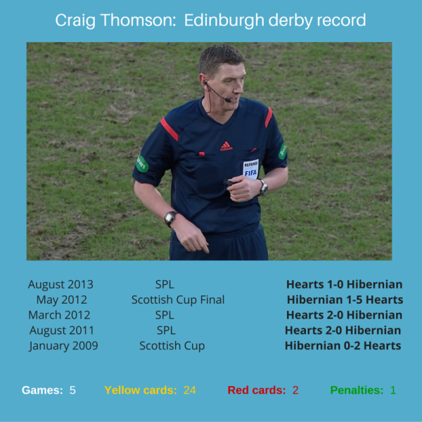 Craig Thomson Edinburgh derby record (as of 2nd February 2016)