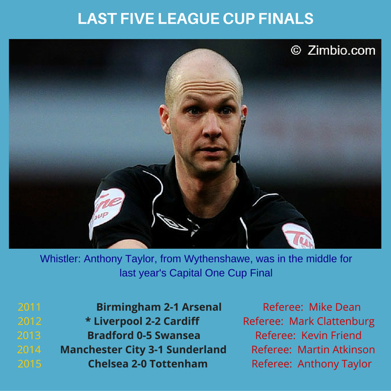 Last five League Cup Final referees (as of 9th Feb 2016)