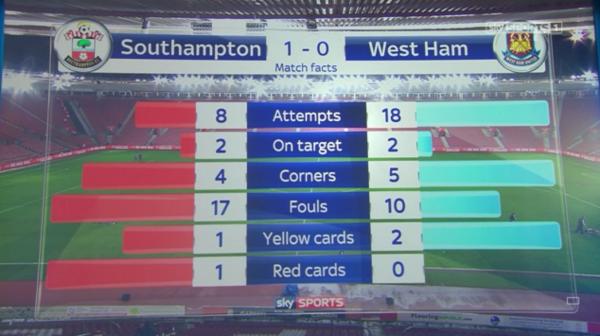 Match facts (Southampton 0-0 West Ham - 6th Feb 2016)