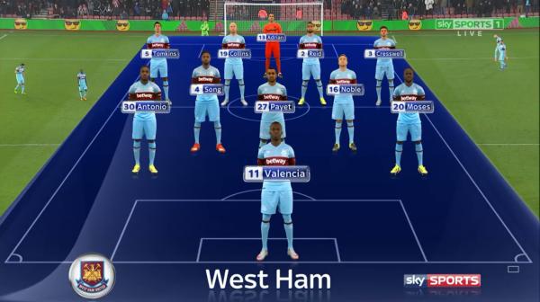 West Ham team to face Southampton (6th Feb 2016)