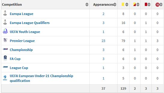 Craig Pawson's referee stats 2015-16