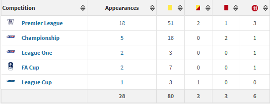 Kevin Friend stats 2015-16