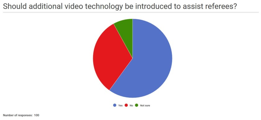 Video technology survey results pie chart