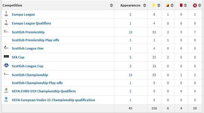John Beaton stats
