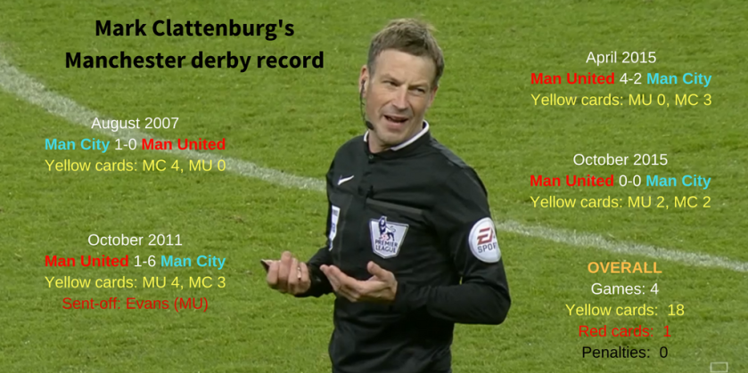 Mark Clattenburg's Manchester derby record (as of 5th Sept 2016)