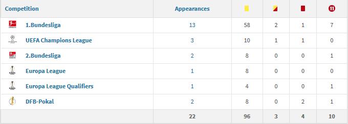 Deniz Aytekin 2017/18 stats